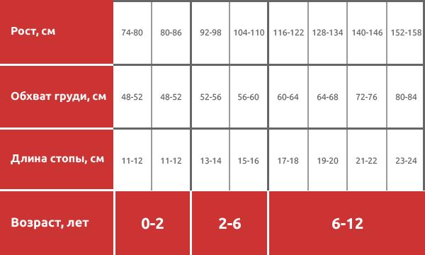 Таблица размеров, размерная сетка детских колготок
