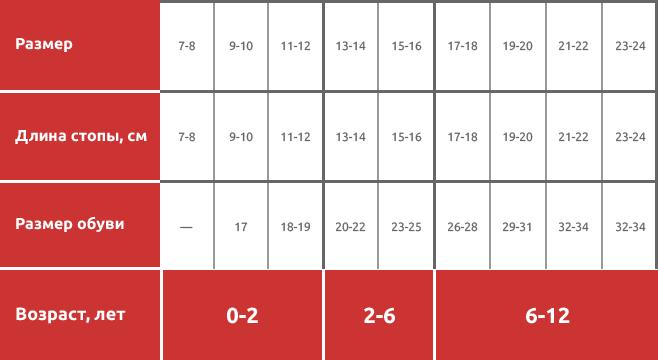 Таблица размеров, размерная сетка детских носков